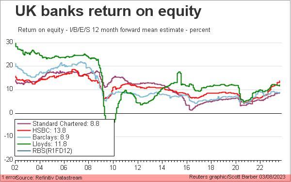 UK banks return on equity