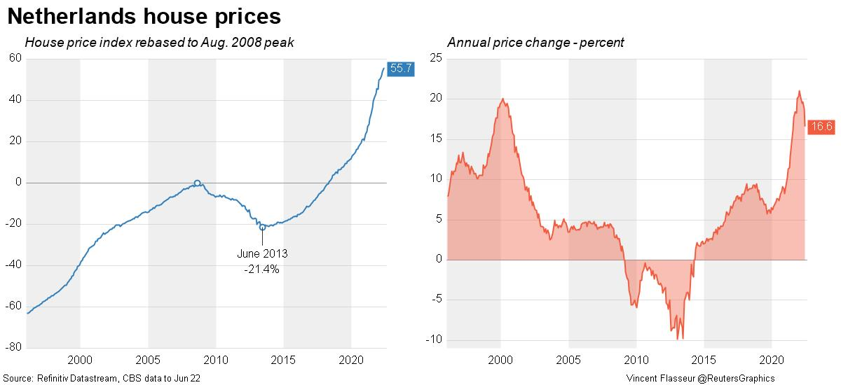Netherlands house prices