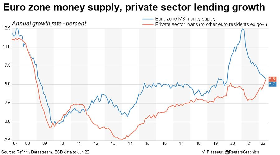 Euro zone money supply and private sector loan growth