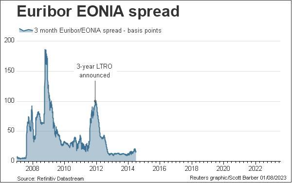Euribor EONIA spread