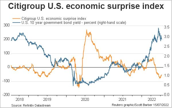 Index performance analysis for CESIG10:IND. Get historical charts & market data for Citigroup Economic Surprise Index - Major Economies.