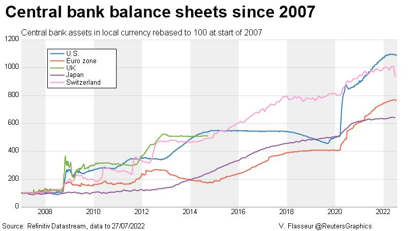Central bank balance sheets since 2007