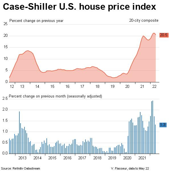 Case-Shiller house price index - 20 city composite