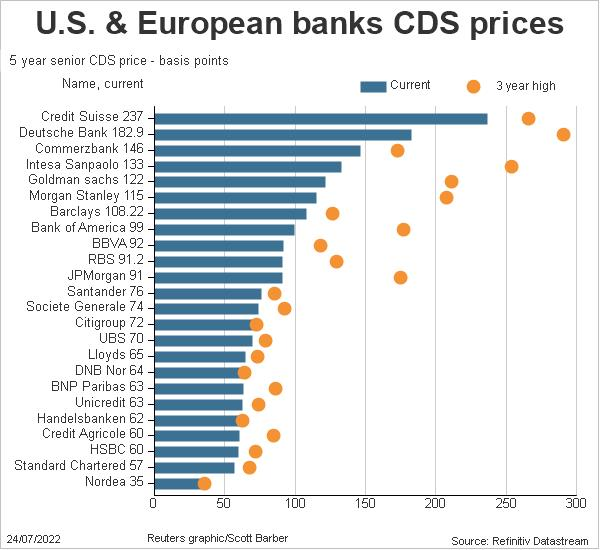 US and European bank CDS prices