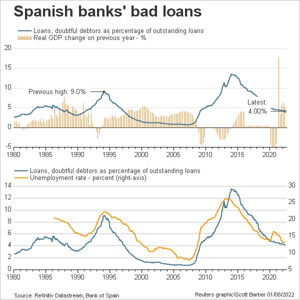 Spanish bank bad loans as % of total