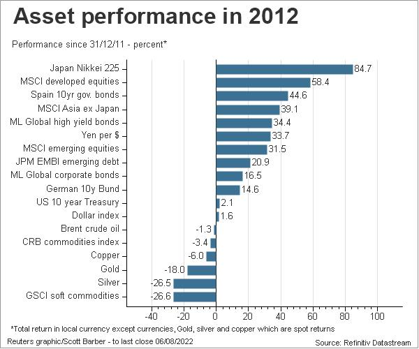 Asset return year to date 2012