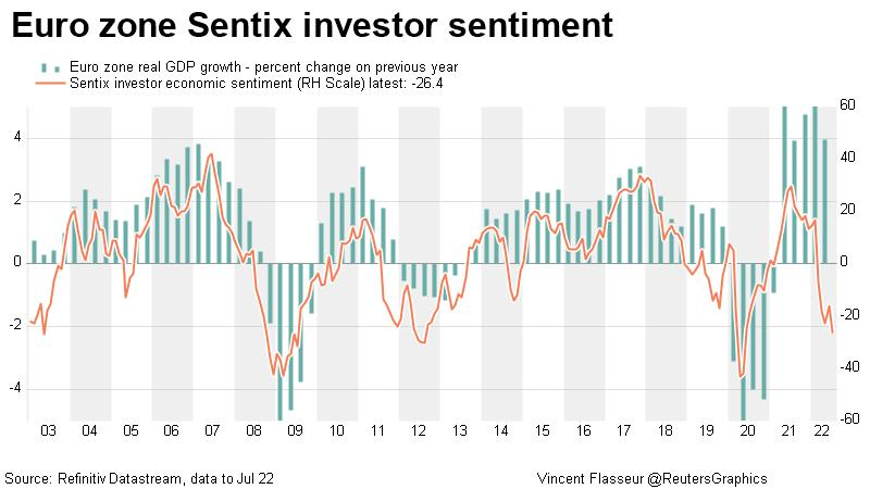 Euro zone Sentix investor sentiment index