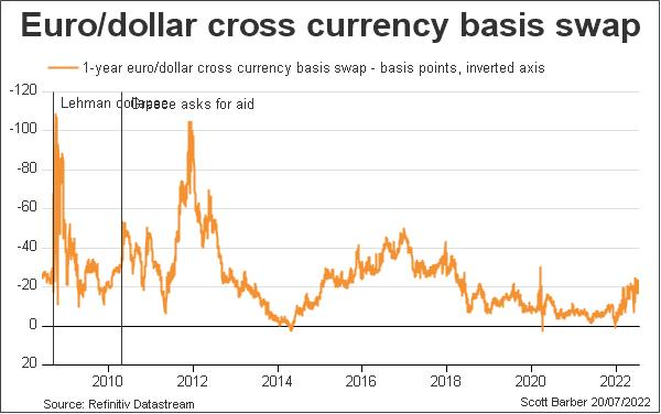 Euro currency basis swap