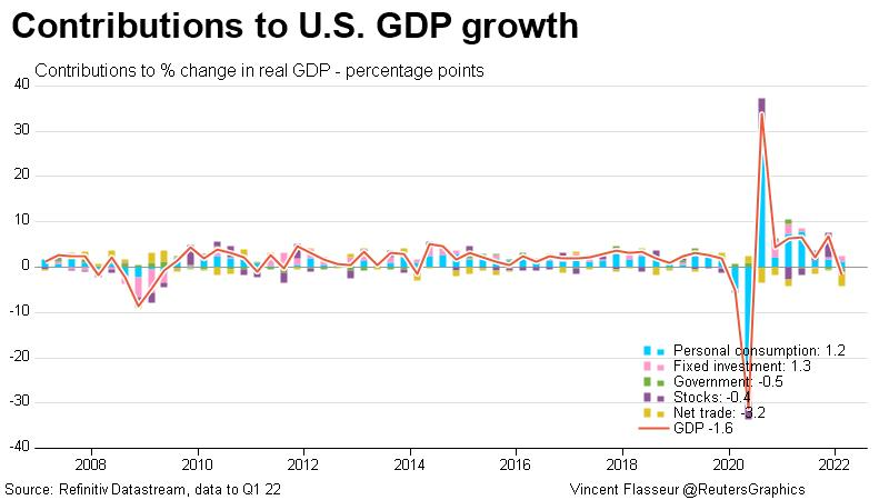 http://product.datastream.com/economics/gateway.aspx?guid=b66cbdf6-f0cf-4720-93c1-fc6990cc012f&chartname=US%20-%20contributions%20to%20GDP%20growth&groupname=Growth%20/%20activity&shortcode=&owner=ZRTN179&action=REFRESH