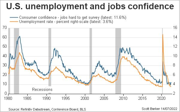 U.S. unemployment rate and consumer confidence - jobs hard to get