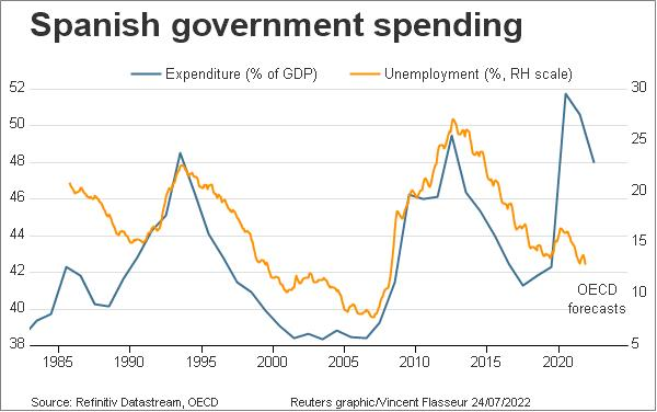 Spanish government spending vs. unemployment rate