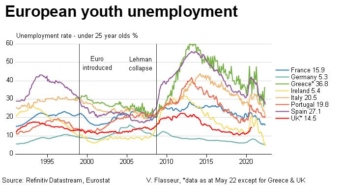 http://product.datastream.com/economics/gateway.aspx?guid=ee068141-2203-40c6-8551-6481cdc427cd&chartname=Euro%20zone%20youth%20unemployment&groupname=Euro%20zone&date=20120106&owner=ZRTN179&action=REFRESH