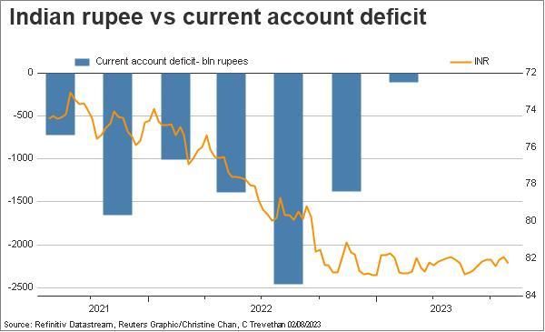 India current account deficit vs rupee