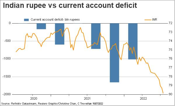 India current account deficit vs rupee