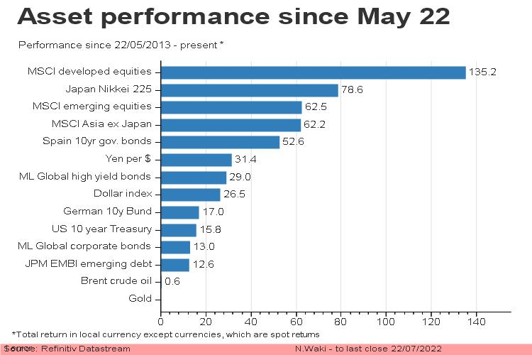 Asset performance since May 22