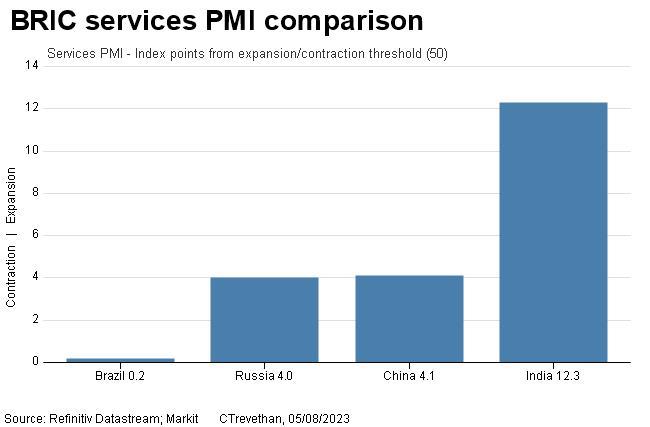 BRIC services PMI