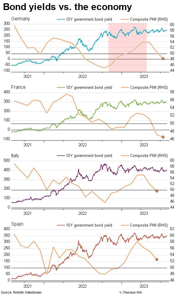 Government bond yields vs. the economy