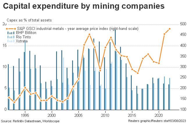 Mining company capex