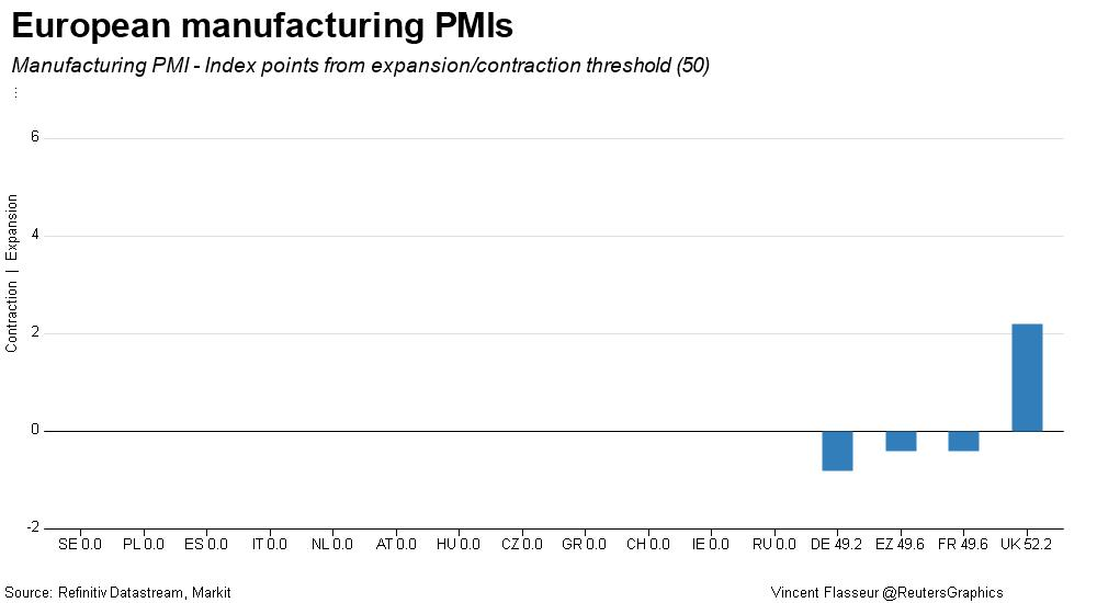 European manufacturing PMIs comparison