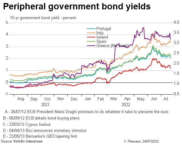 Peripheral government bond yields timeline