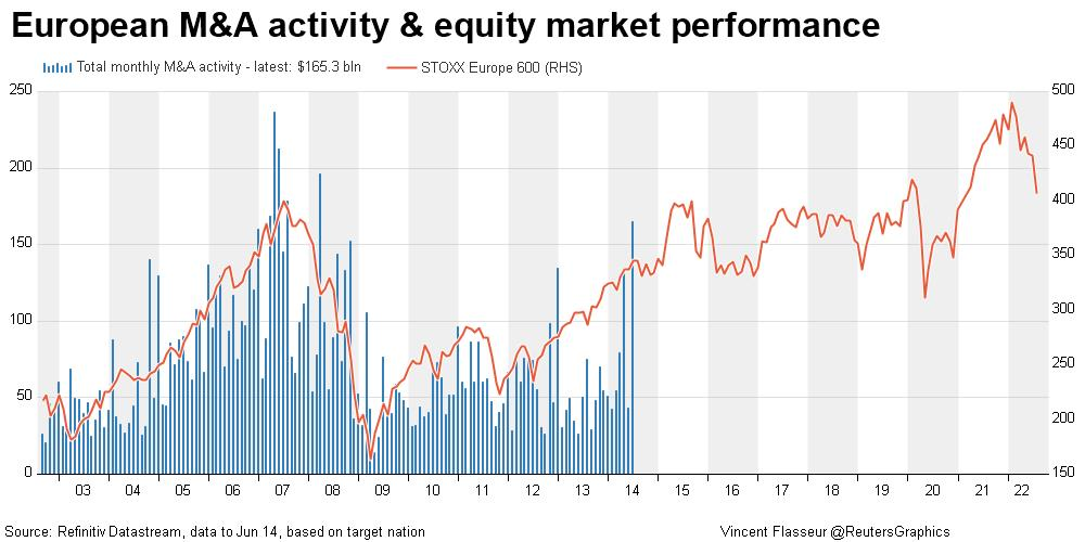 European M&A activity vs. equity
