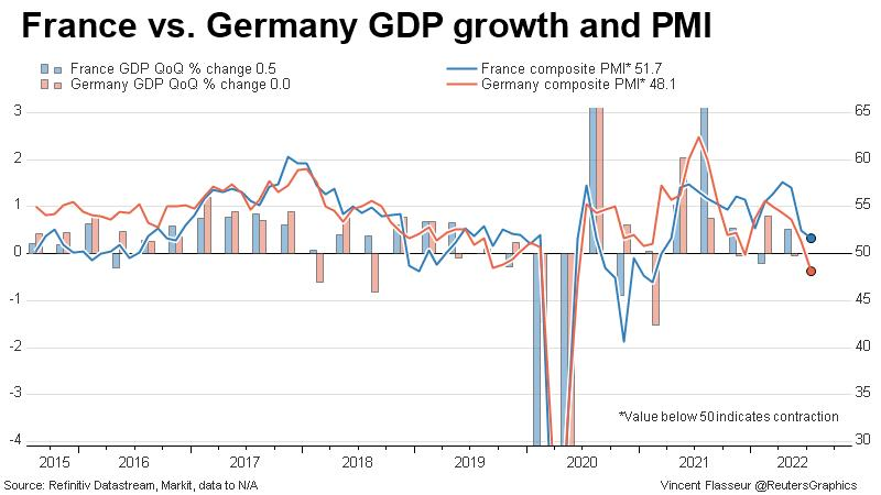 France vs. Germany GDP growth and PMI