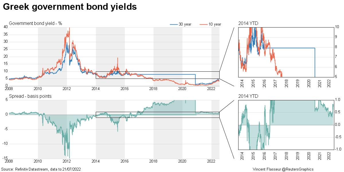 Greek government bond yield curve