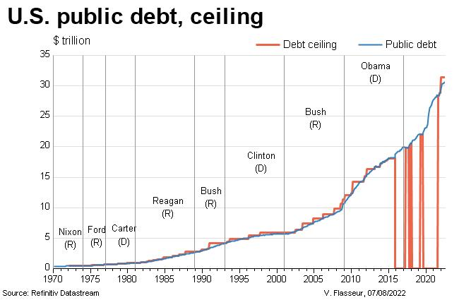 US public debt and ceiling