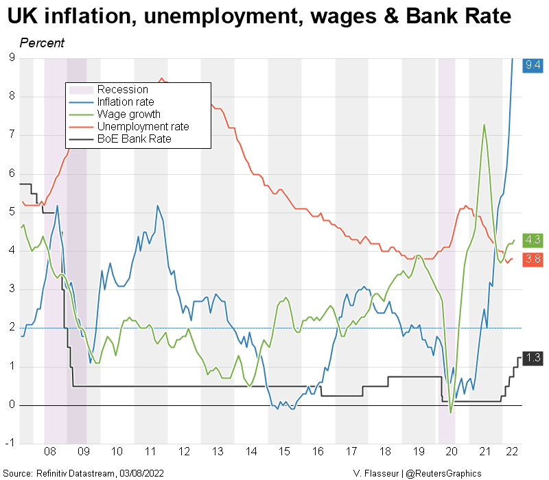 UK inflation, unemployment & base rates