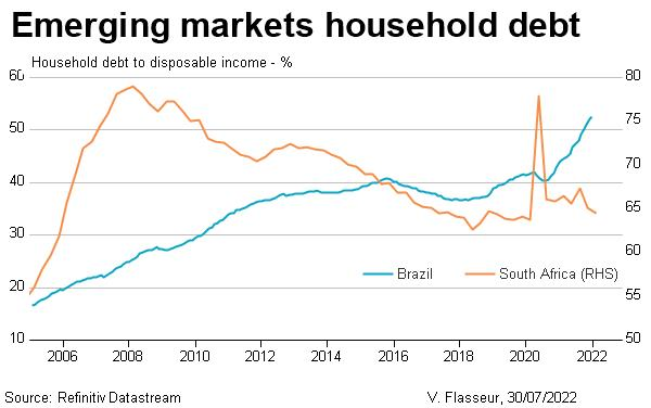Emerging markets household debt