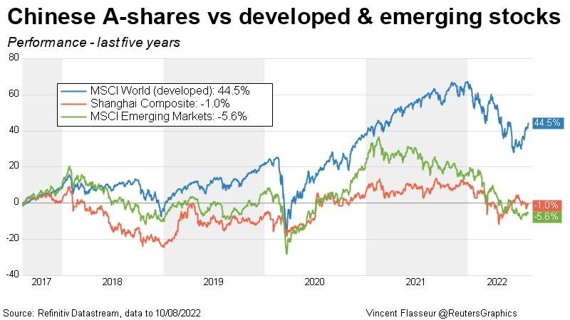 Chinese A-shares vs developed & emerging stocks