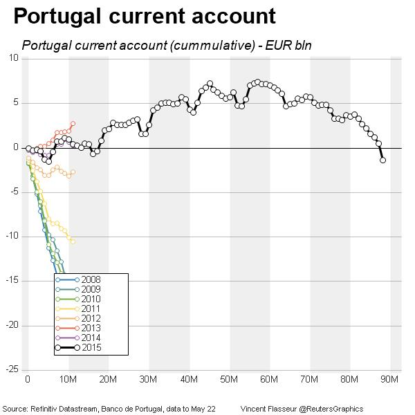 Portugal current account