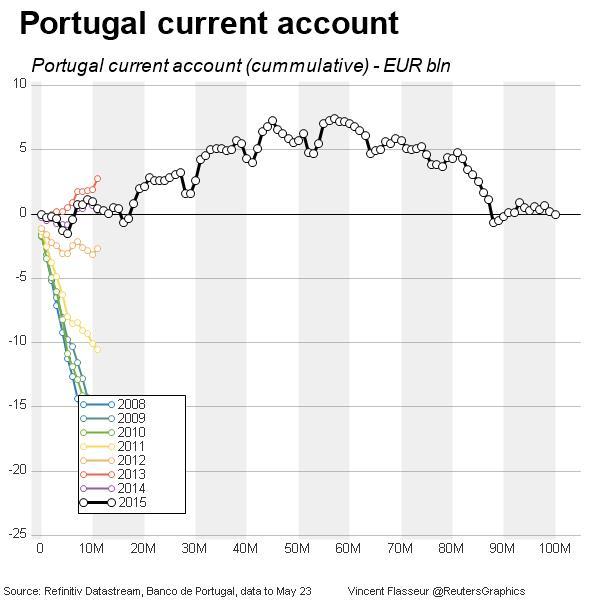 Portugal current account