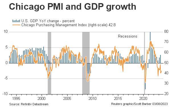 Chicago PMI vs GDP