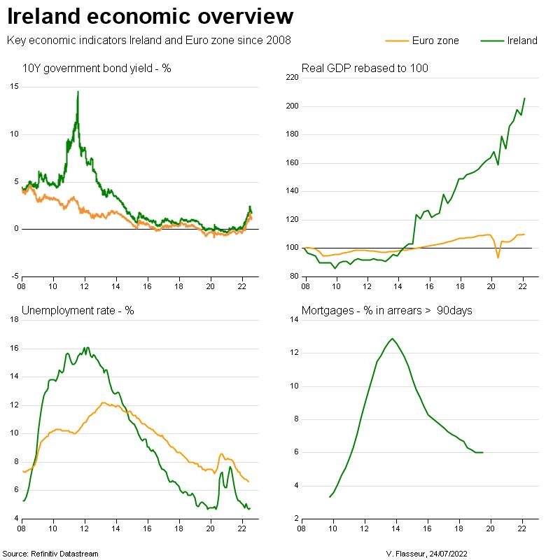 Ireland economic overview