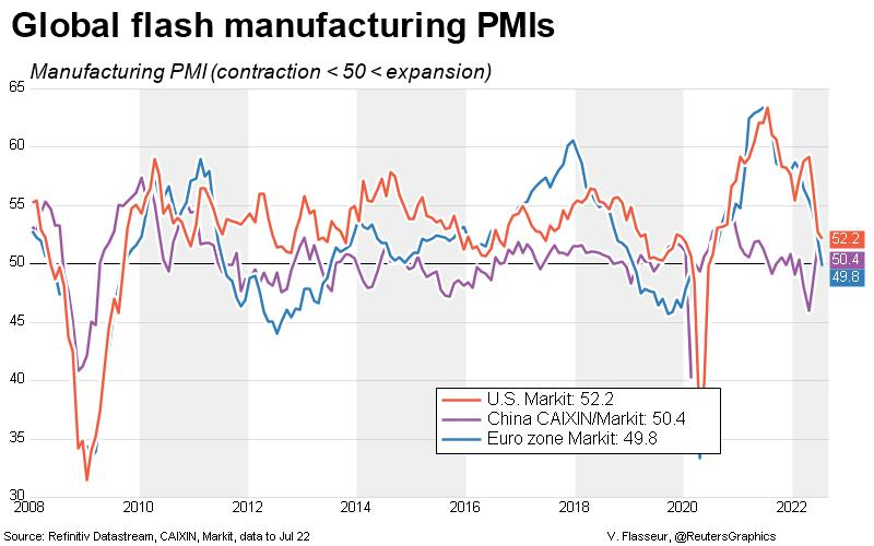 Regional manufacturing PMIs FLASH