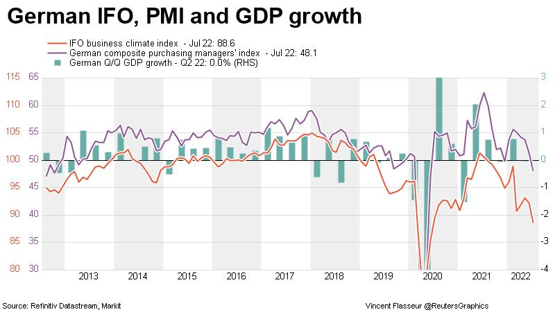 German IFO and PMO