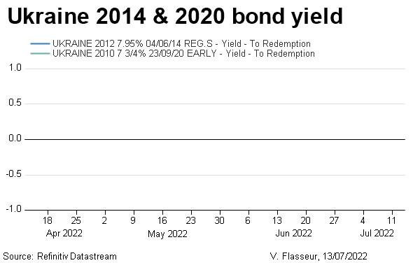 Ukraine 2014 & 2020 bond yield