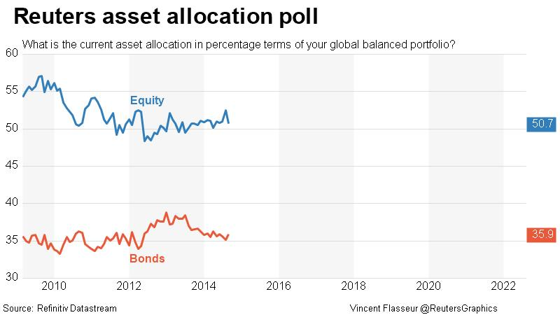 Reuters asset allocation poll - Equities & Bonds