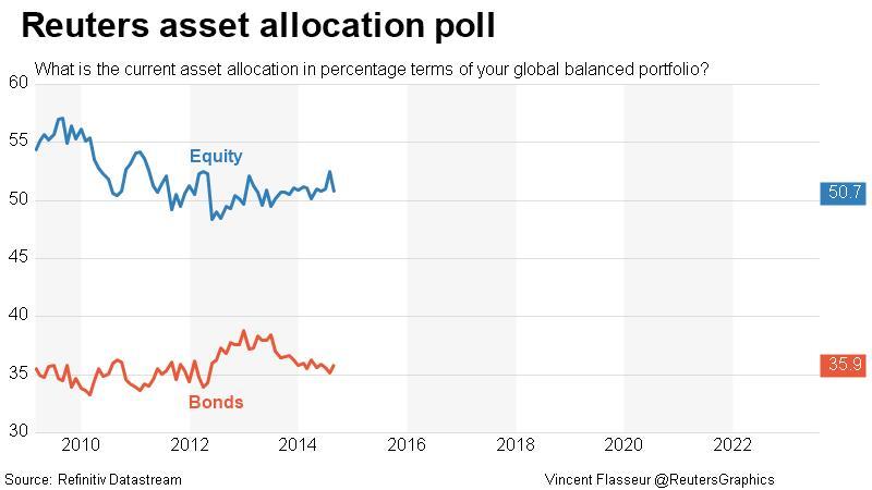 Reuters asset allocation poll - Equities & Bonds