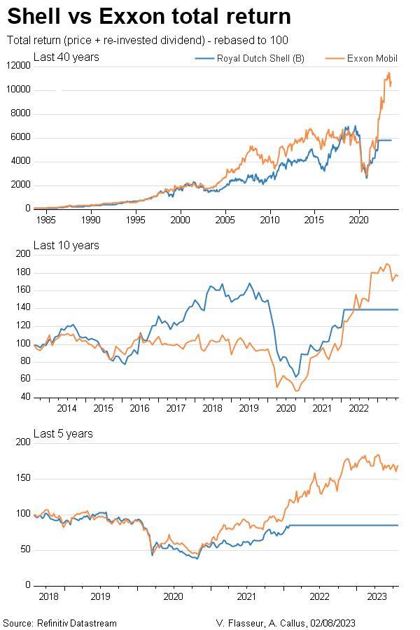 Royal Dutch Shell total return