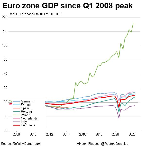 Euro zone GDP since Q1 2008