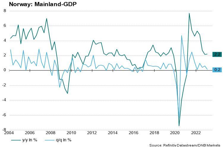 Riksbanken far underkant i usa
