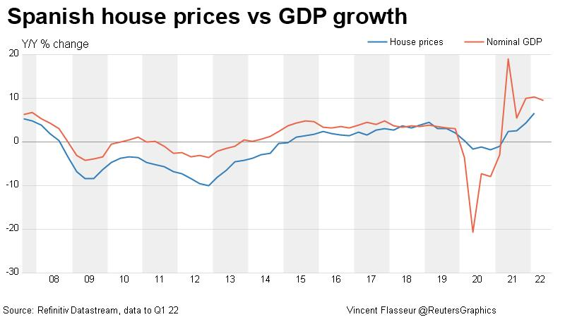 Spanish house prices vs GDP growth