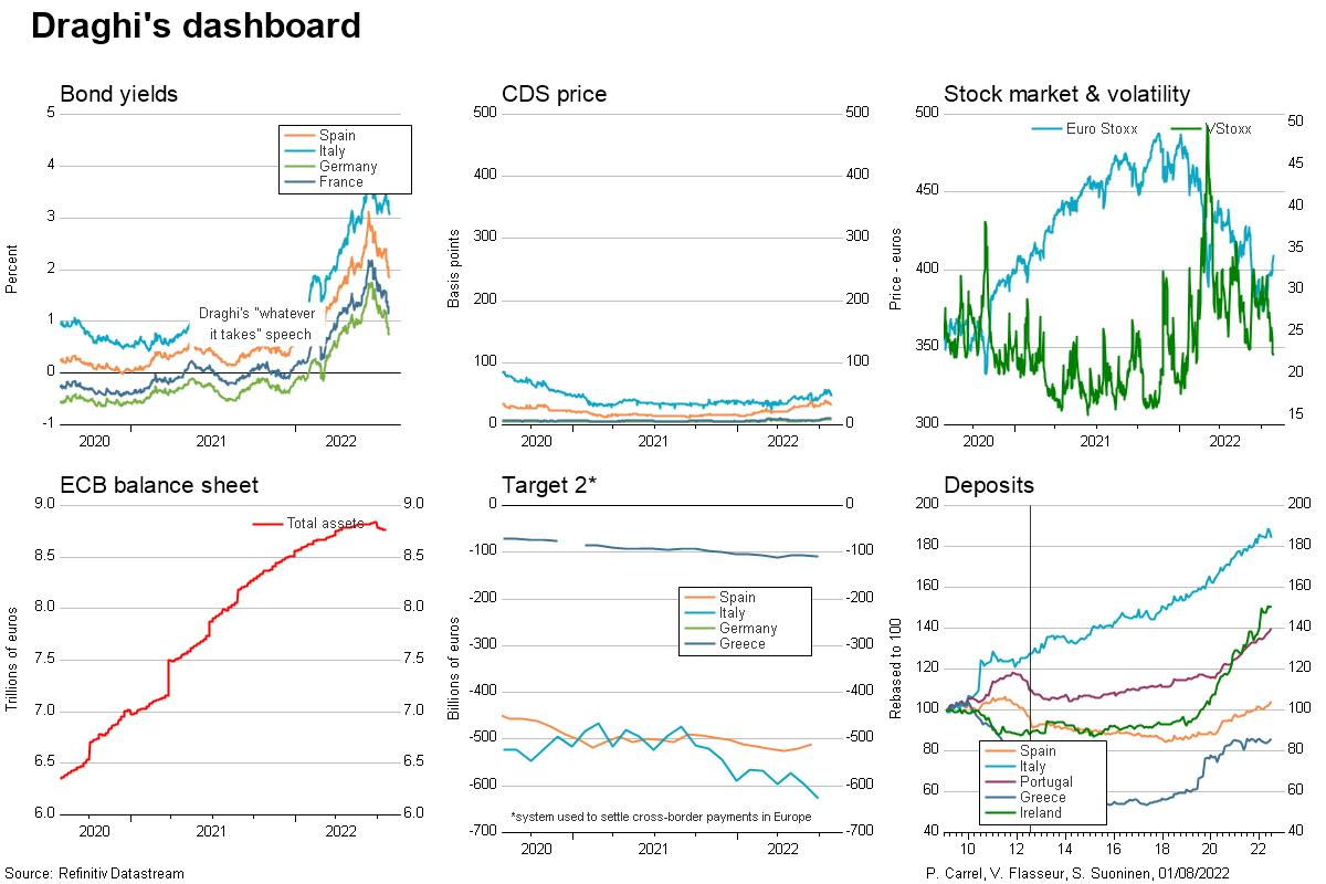 Draghi's dashboard