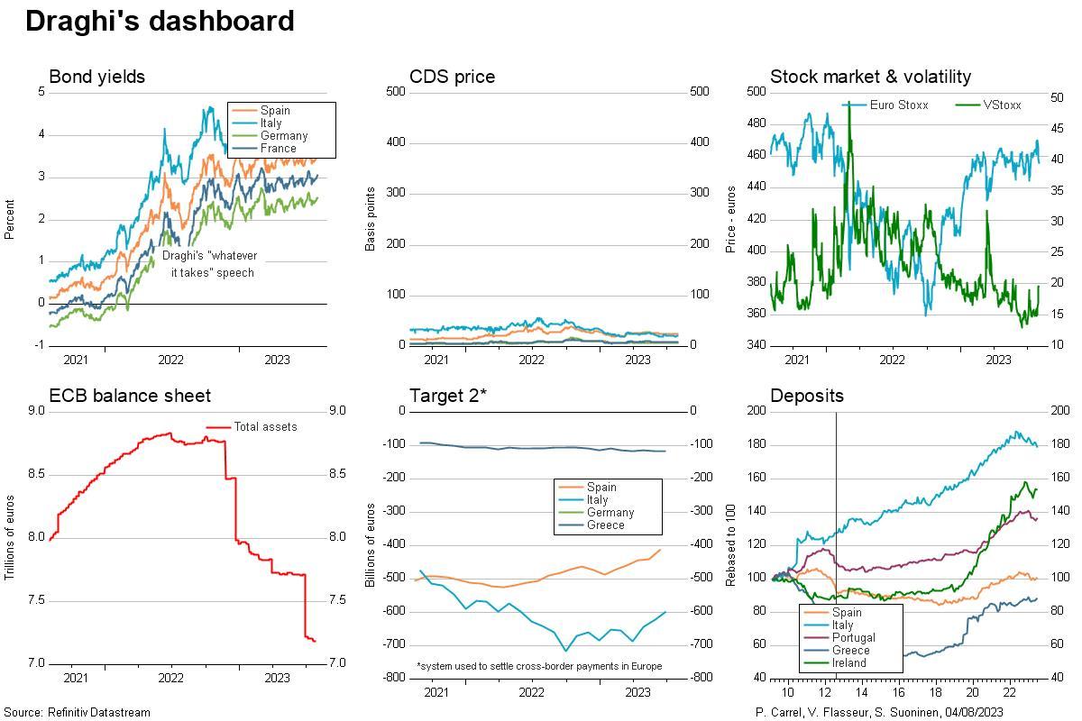 Draghi's dashboard