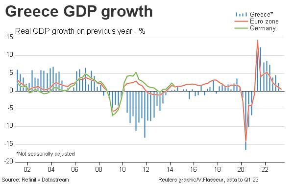 Greece GDP growth vs. euro zone