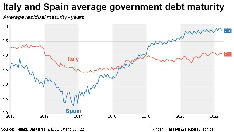 Italy and Spain average government debt maturity