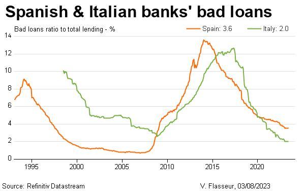 Spanish & Italian banks' bad loans