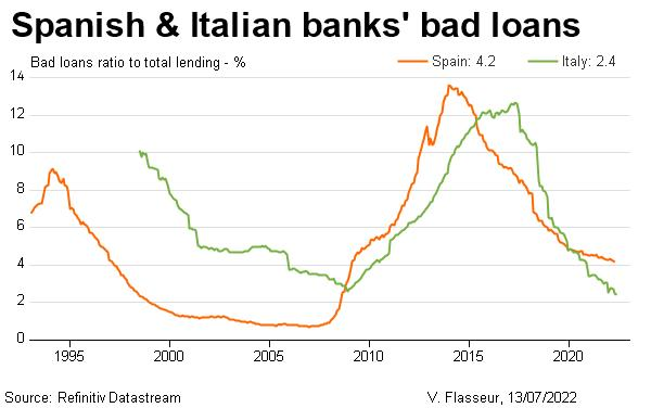 Spanish & Italian banks' bad loans